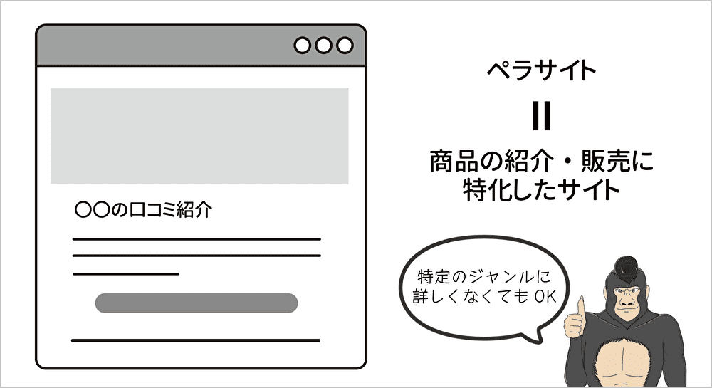 ペラサイトは商品の紹介・販売に特化したサイトのイメージ