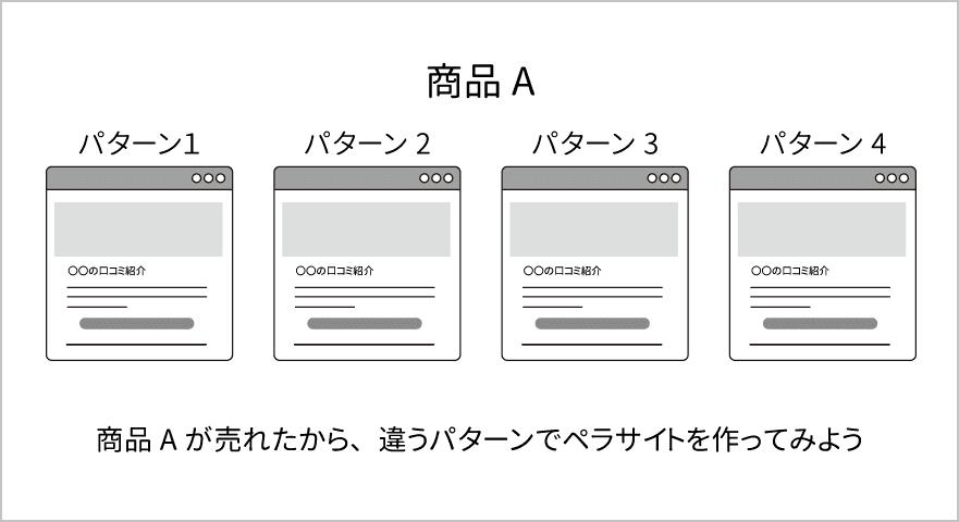1つの商品で複数のペラサイトを作る図