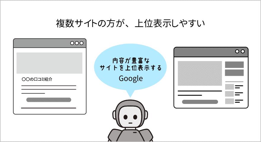 複数サイトを評価する図