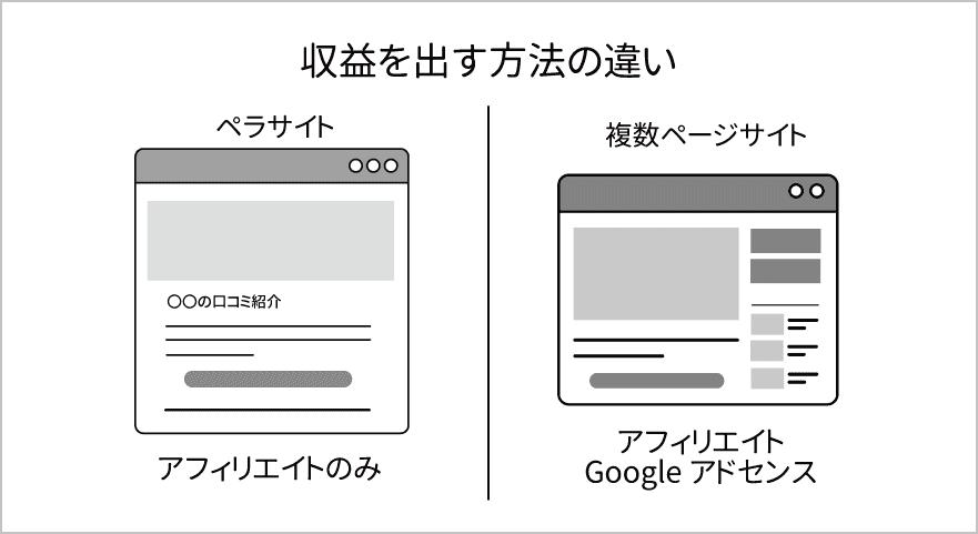 ペラサイトと複数ページサイト 収益を出す方法の違いの図