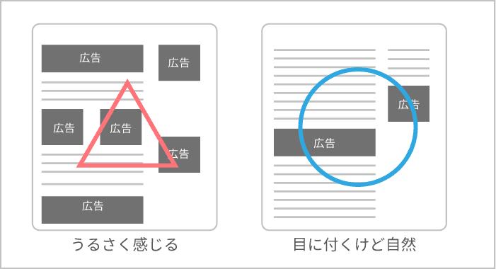 グーグルアドセンス広告を貼る場所の図